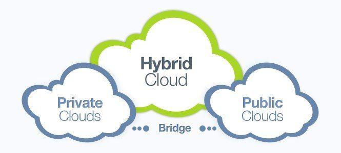public-private-hybrid-cloud